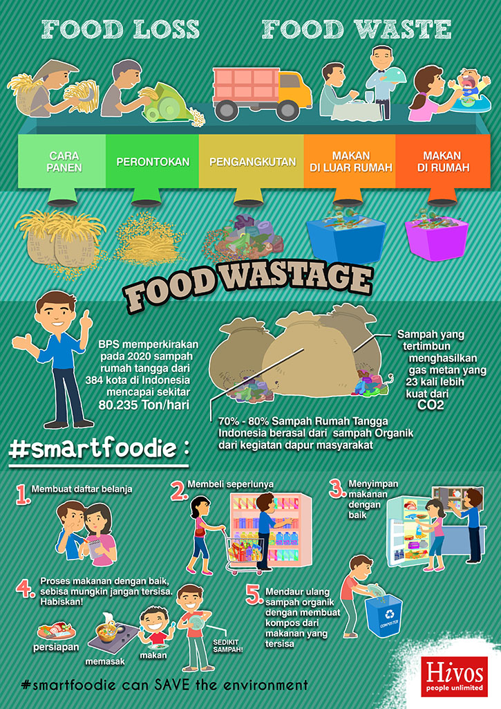 Food Waste: our contribution to Climate Change